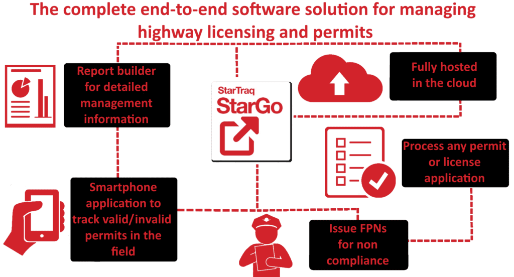 Permits and Licensing Software StarGo Features