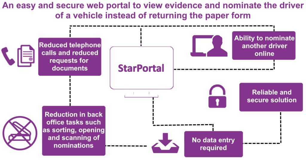 Online Review Portal